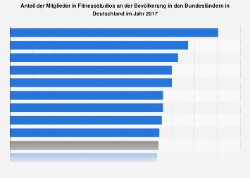 Mitgliederquote in Fitnessstudios in Deutschland nach Bundesländern 2017