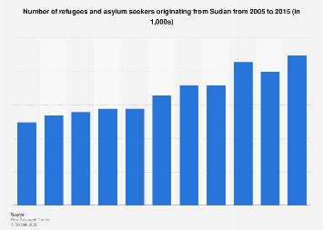 Number of refugees originating from Sudan 2005-2015
