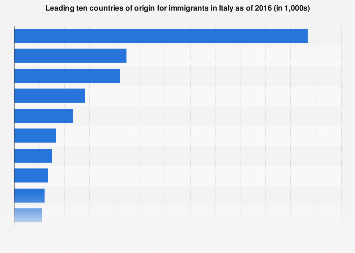 Italy: top 10 countries of origin for immigrants as of 2016