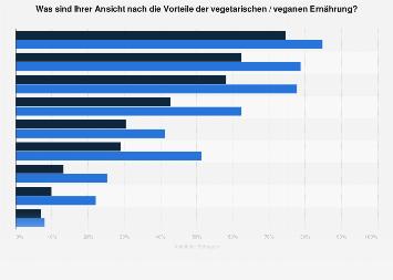 Vorteile einer vegetarischen / veganen Ernährungsweise in Österreich 2017