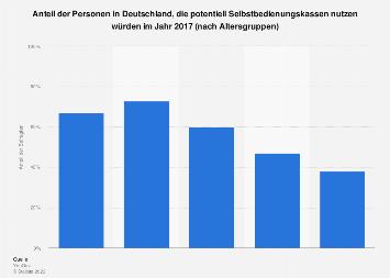 Umfrage zu potentiellen Nutzern von Selbstbedienungskassen Deutschland 2017 (Alter)