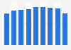 Production volume of metal desks Japan 2012-2016