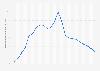 Bevölkerungsentwicklung in Gabun bis 2017