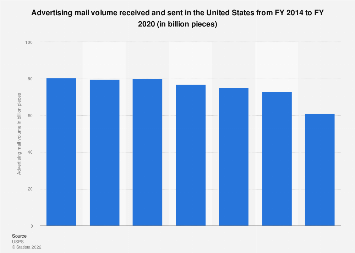 U.S. postal services - advertising mail volume 2015-2017