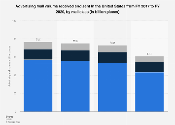 U.S. postal services - advertising mail volume by mail class 2017