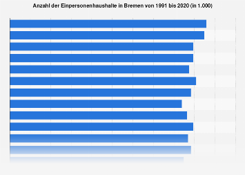 Einpersonenhaushalte in Bremen bis 2016