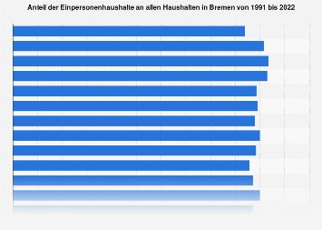 Anteil der Einpersonenhaushalte an allen Haushalten in Bremen bis 2016