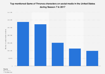 Game of Thrones Season 7 characters social media mentions in the U.S. in 2017