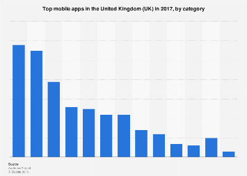 UK: top mobile apps in 2017