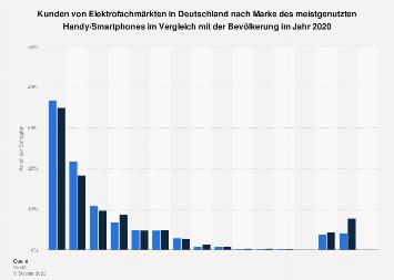 Kunden von Elektrofachmärkten nach Marke des Handy/Smartphones Deutschland 2017