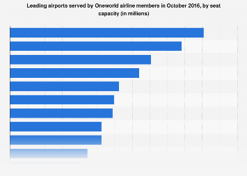 Oneworld's leading airports by seat capacity 2016