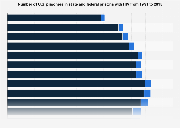 Number of U.S. state and federal prisoners with HIV from 1991 to 2015