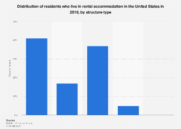 Share of residents who are renters in the U.S. 2016 by structure type