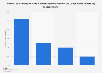 Number of residents who are renters in the U.S. 2016 by age