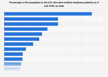 Share of U.S. population who were medical marijuana patients as of 2019, by state