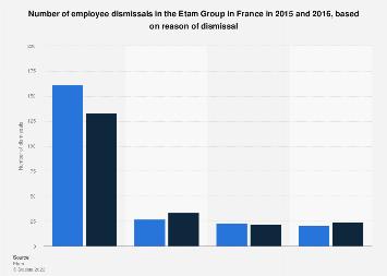 Etam Group employee dismissals in France 2015-2016, by reason