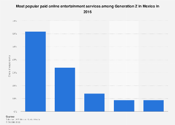 Most popular paid online entertainment services among Gen Z Mexico 2016
