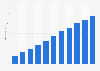 Digital music sales revenue in Finland 2010-2018