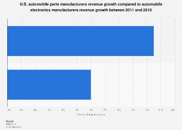 U.S. auto parts manufacturers revenue growth 2011-2016