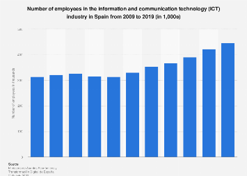 Number of employees in the ICT sector Spain 2009-2015