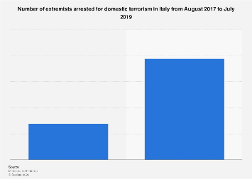 Extremists arrested for domestic terrorism in Italy 2017-2018