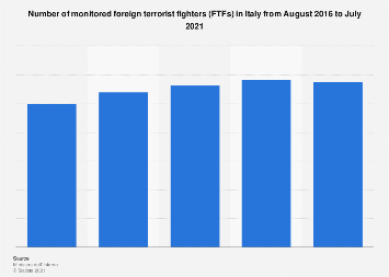 Italy: monitored Foreign Fighters 2016-2017