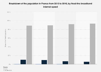 Broadband internet speed distribution among the French population 2013-2016