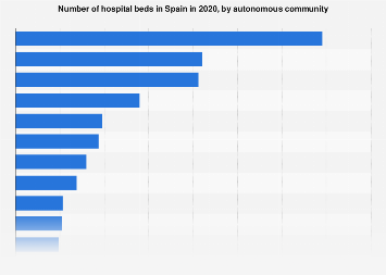Hospital beds in Spain in 2017, by autonomous community