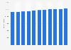 Bevölkerung des Kantons Genf bis 2017