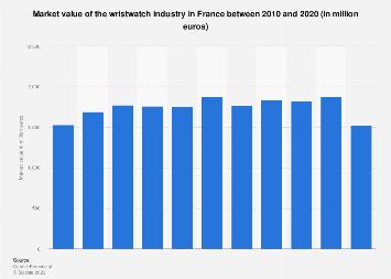 Watch industry: market value in France 2010-2016