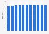 Bevölkerung des Kantons Tessin bis 2017