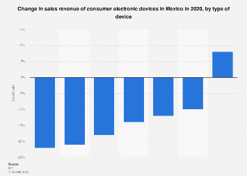 Mexico: mobile devices sales growth 2016-2017, by type