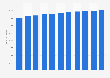 Bevölkerung des Kantons Waadt bis 2018