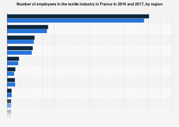Workforce in the textile industry in France 2016, by region