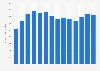 NetApp sales and marketing expense worldwide 2010-2018
