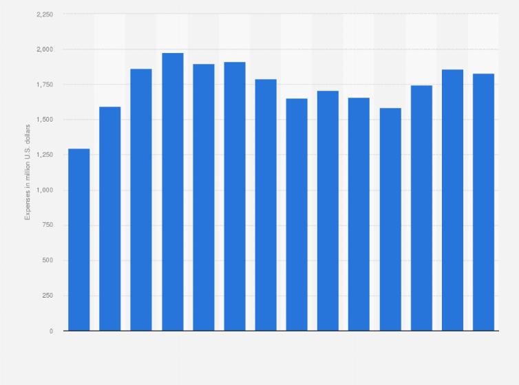 netapp sales and marketing expenses worldwide 2010 2018 statistic