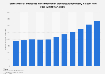 Number of employees in the information technology (IT) sector Spain 2009-2015
