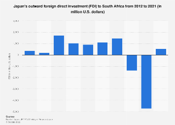 Japanese FDI in South Africa 2008-2017