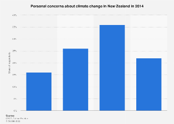 Personal concerns about climate change New Zealand 2014