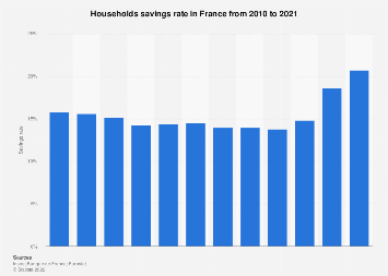 French households savings rate 2010-2017