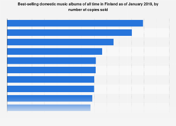 Best-selling domestic albums of all time in Finland as of 2018, by number of copies