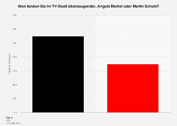 Umfrage zum Sieger im TV-Duell Merkel vs. Schulz 2017
