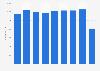 Novartis' number of employees in Spain 2012-2017