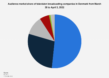 Denmark: TV broadcasters' audience share 2021 | Statista
