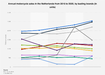 Motorcycle sales in the Netherlands 2016-2017, by brand