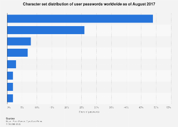 Charset distribution of leaked user passwords worldwide 2017