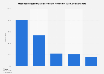 Most used digital music services in Finland 2017