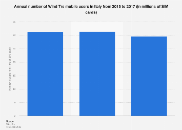 Italy: Wind Tre Italy mobile users 2015-2016
