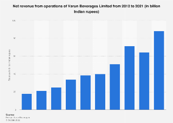 India - revenue of Varun Beverages Limited 2019 | Statista