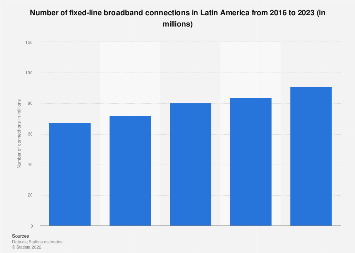 Latin America: number of fixed broadband connections 2016-2022